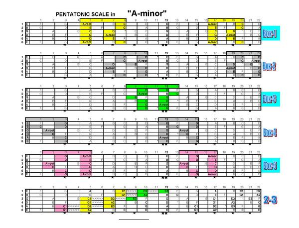 picture about Guitar Pentatonic Scale Chart Printable called Which pentatonic scales stable beneficial alongside one another? Refreshing Pictures My